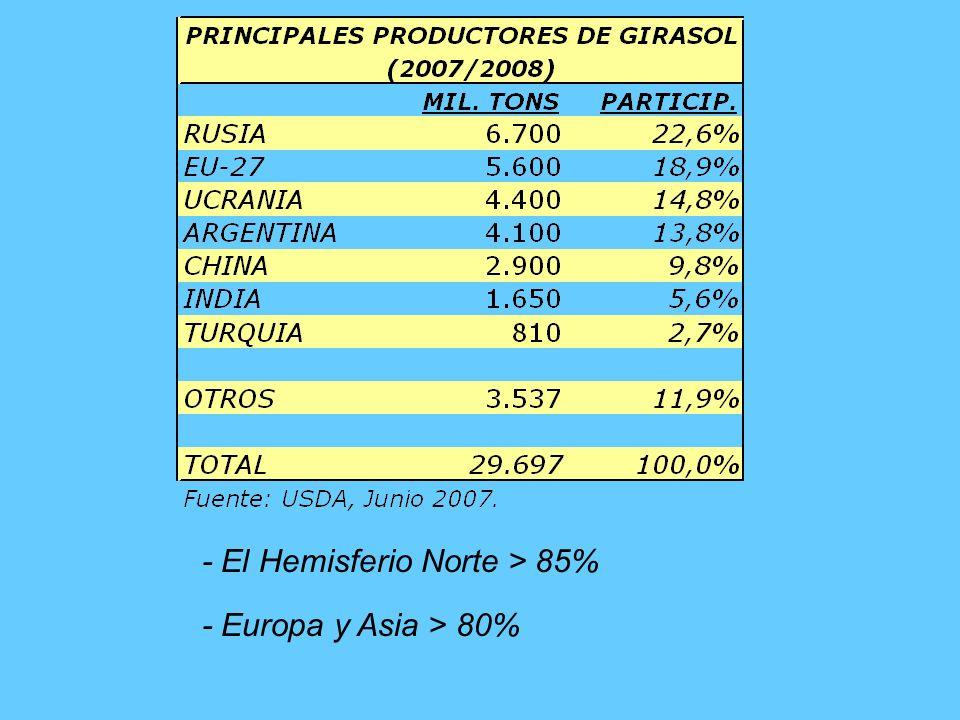 - El Hemisferio Norte representa el 86% de la molienda.