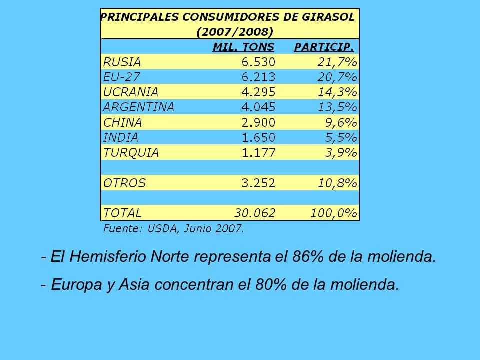 - El H.Norte representa más del 90% de las importaciones.