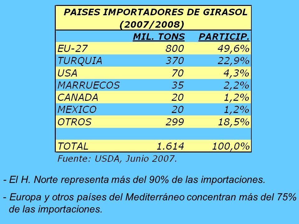 - El H.Norte representa más del 90% de la oferta exportable.
