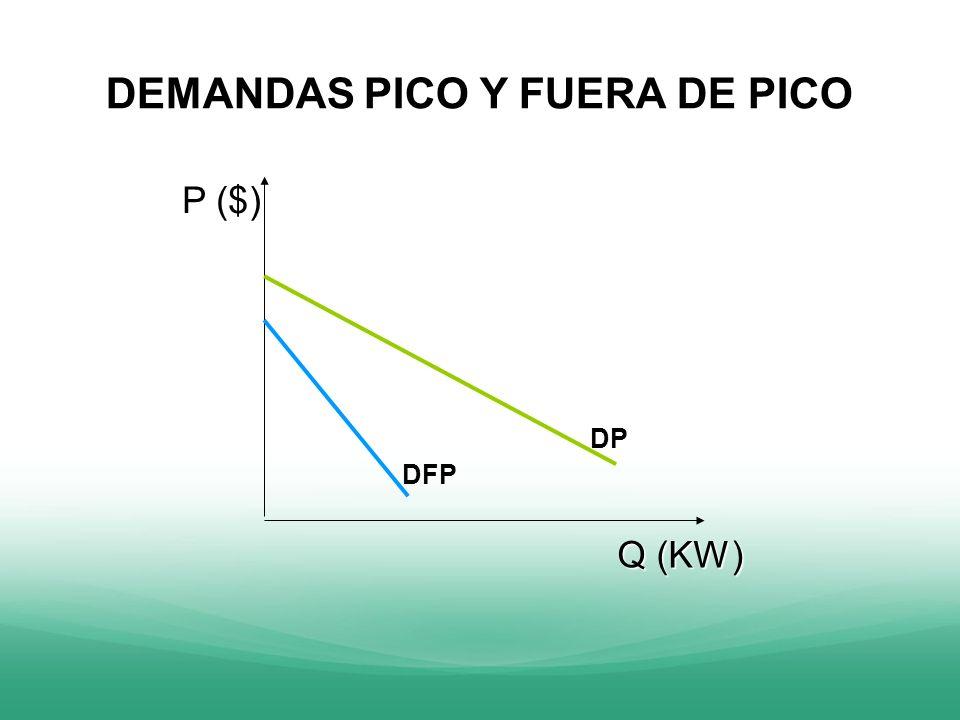 DEMANDAS PICO Y FUERA DE PICO P ($) P ($) Q (KW) DP DFP