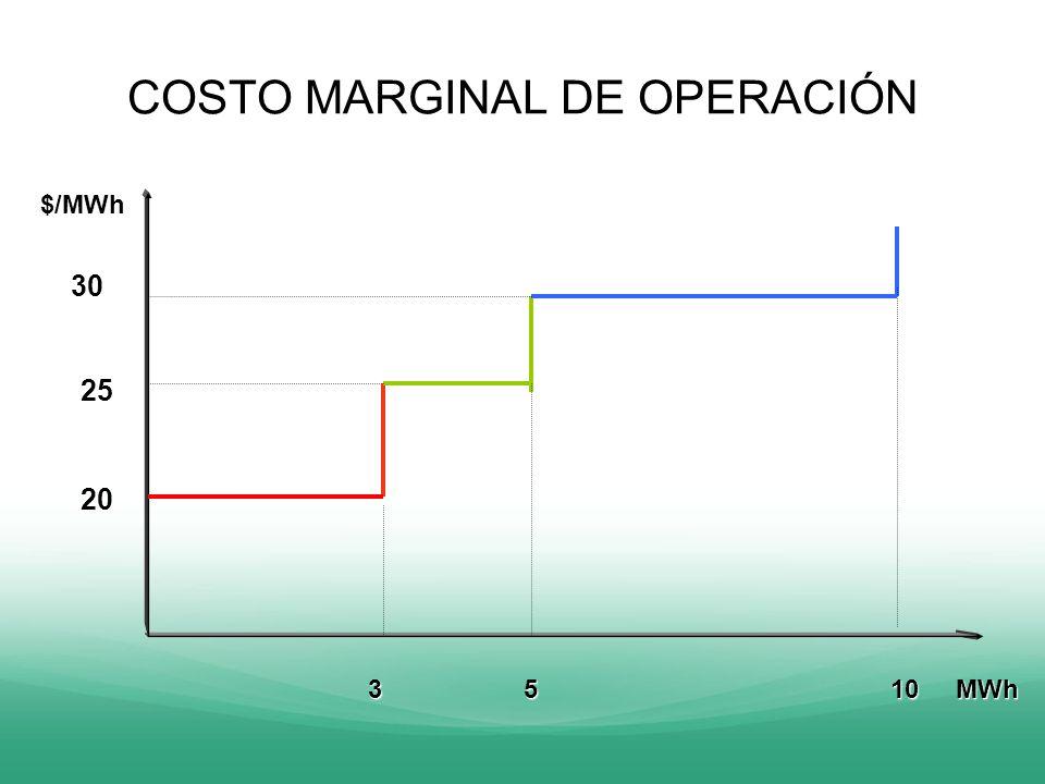 COSTO MARGINAL DE OPERACIÓN $/MWh 3 510 MWh 20 25 30