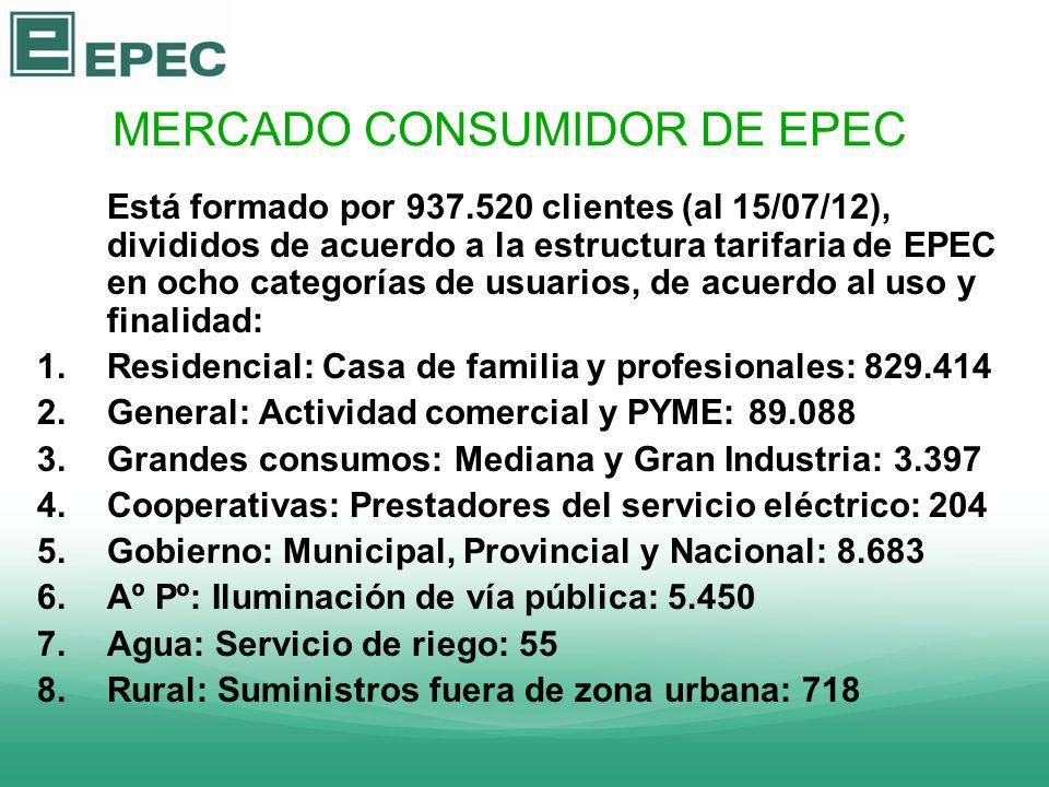 MERCADO CONSUMIDOR DE EPEC Está formado por 937.520 clientes (al 15/07/12), divididos de acuerdo a la estructura tarifaria de EPEC en ocho categorías