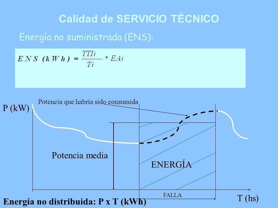 Calidad de SERVICIO TÉCNICO Energía no suministrada (ENS): ENERGÍA FALLA Potencia que habría sido consumida P (kW) T (hs) Potencia media Energía no di