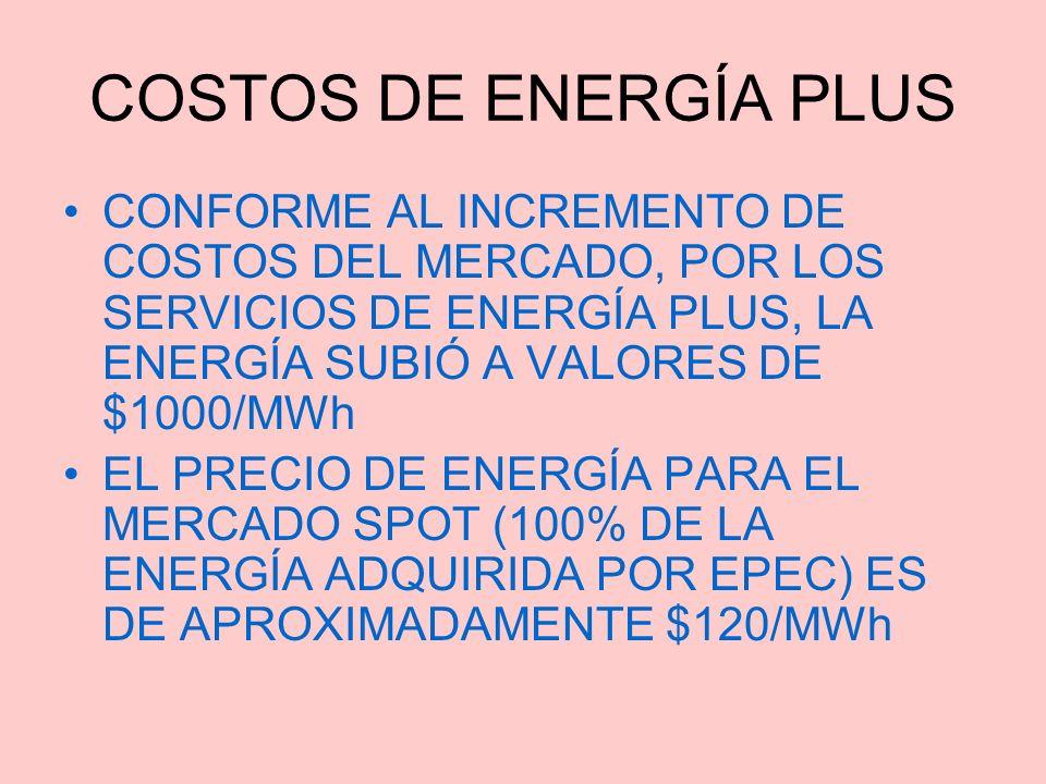 COSTOS DE ENERGÍA PLUS CONFORME AL INCREMENTO DE COSTOS DEL MERCADO, POR LOS SERVICIOS DE ENERGÍA PLUS, LA ENERGÍA SUBIÓ A VALORES DE $1000/MWh EL PRE