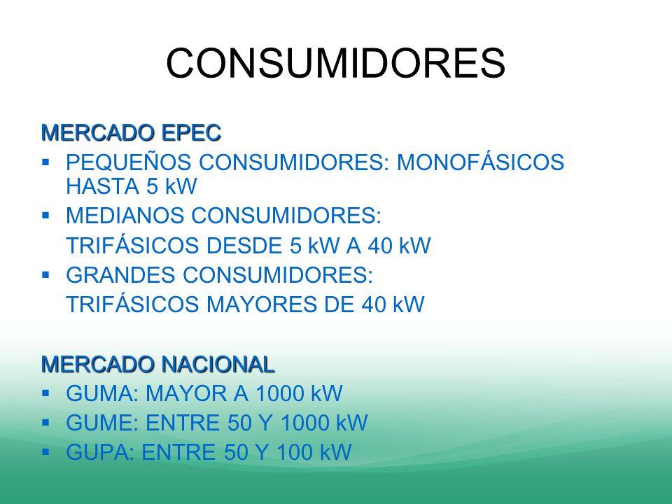 CONSUMIDORES MERCADO EPEC PEQUEÑOS CONSUMIDORES: MONOFÁSICOS HASTA 5 kW MEDIANOS CONSUMIDORES: TRIFÁSICOS DESDE 5 kW A 40 kW GRANDES CONSUMIDORES: TRI