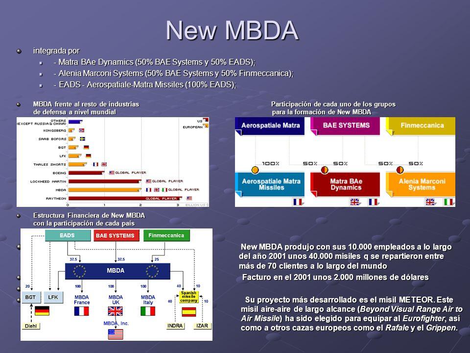 New MBDA integrada por - Matra BAe Dynamics (50% BAE Systems y 50% EADS); - Matra BAe Dynamics (50% BAE Systems y 50% EADS); - Alenia Marconi Systems
