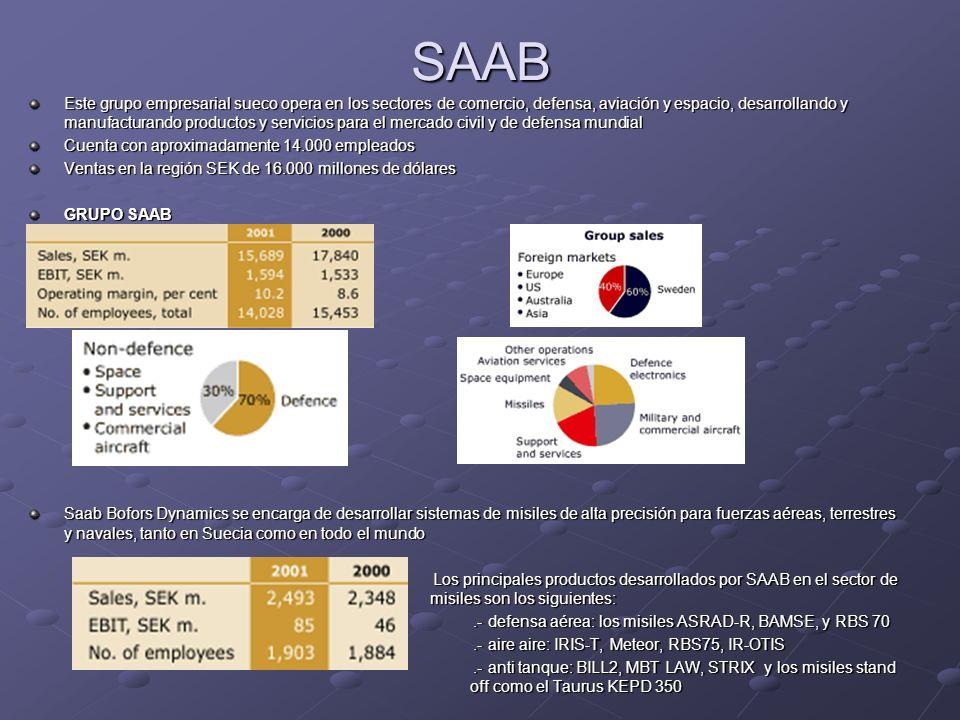 SAAB Este grupo empresarial sueco opera en los sectores de comercio, defensa, aviación y espacio, desarrollando y manufacturando productos y servicios