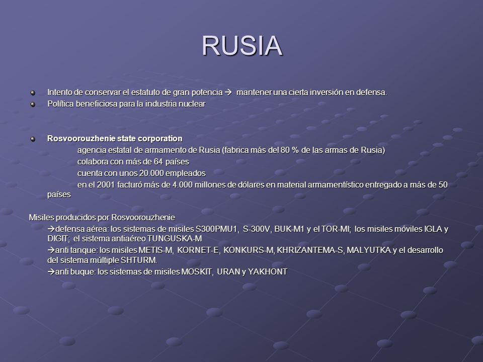 RUSIA Intento de conservar el estatuto de gran potencia mantener una cierta inversión en defensa. Política beneficiosa para la industria nuclear Rosvo