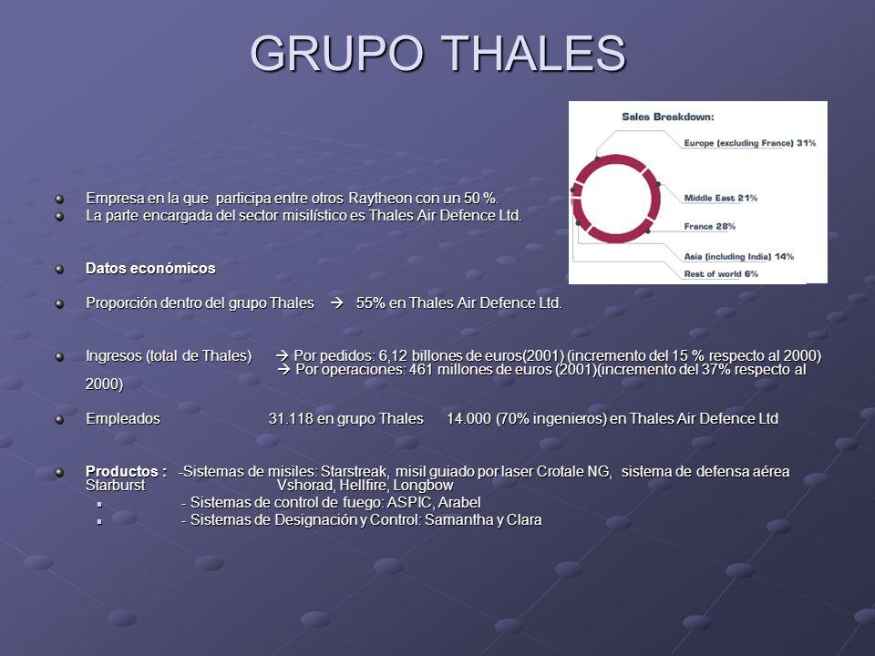 GRUPO THALES Empresa en la que participa entre otros Raytheon con un 50 %. La parte encargada del sector misilístico es Thales Air Defence Ltd. Datos