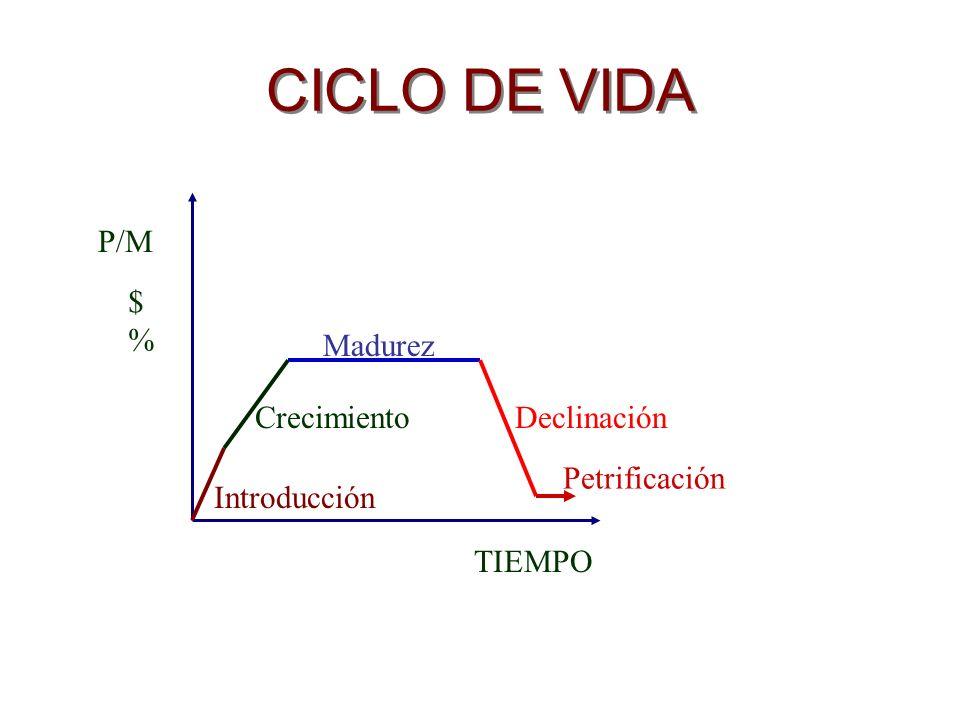 CICLO DE VIDA TIEMPO P/M $%$% Introducción Crecimiento Madurez Declinación Petrificación