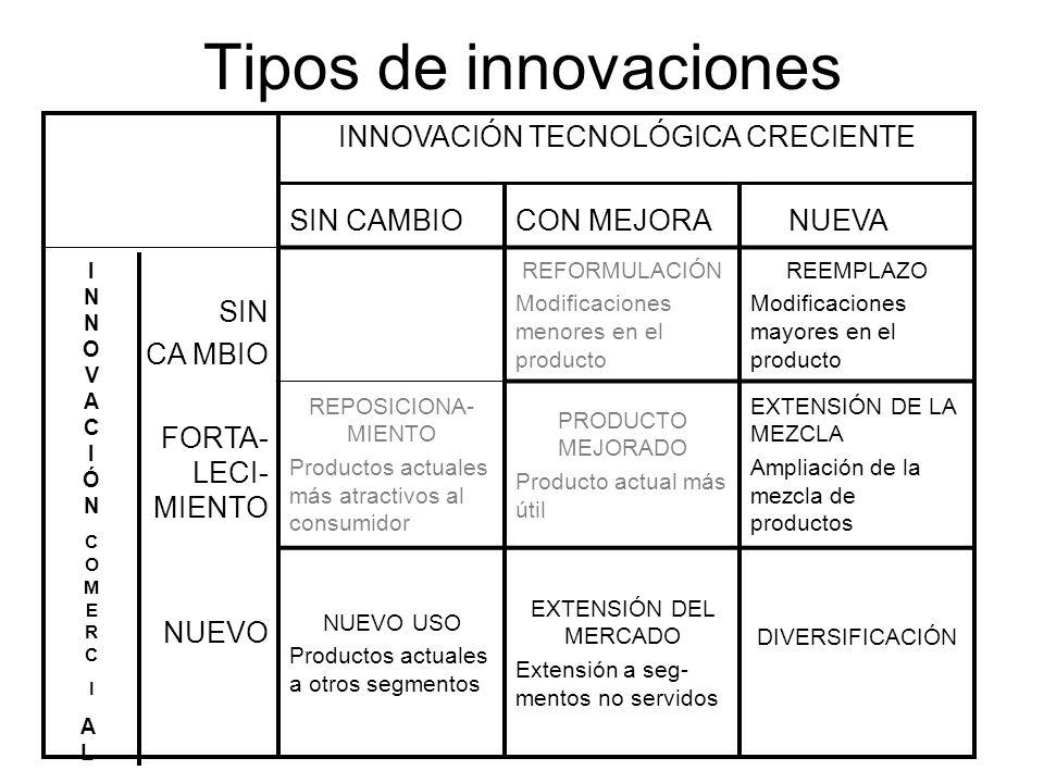 Tipos de innovaciones INNOVACIÓN TECNOLÓGICA CRECIENTE SIN CAMBIO CON MEJORA NUEVA SIN CA MBIO FORTA- LECI- MIENTO NUEVO REFORMULACIÓN Modificaciones