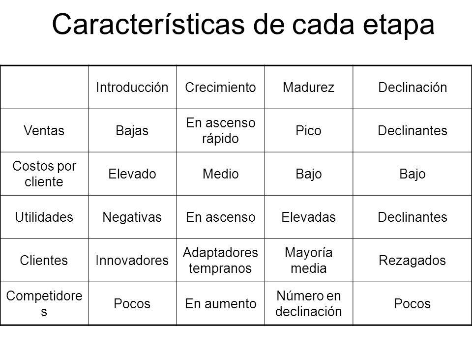 Características de cada etapa IntroducciónCrecimientoMadurezDeclinación VentasBajas En ascenso rápido PicoDeclinantes Costos por cliente ElevadoMedioB