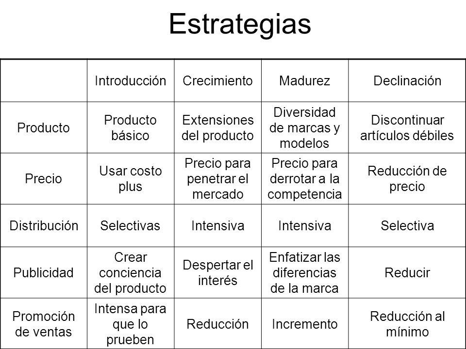 Estrategias IntroducciónCrecimientoMadurezDeclinación Producto Producto básico Extensiones del producto Diversidad de marcas y modelos Discontinuar ar
