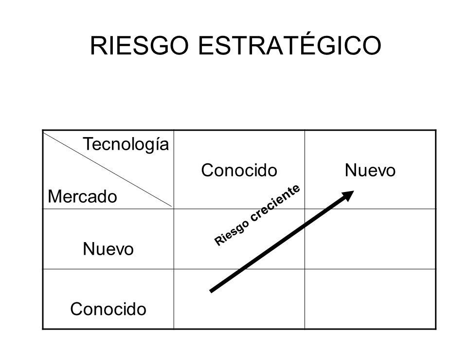 RIESGO ESTRATÉGICO Tecnología Mercado ConocidoNuevo Conocido Riesgo creciente