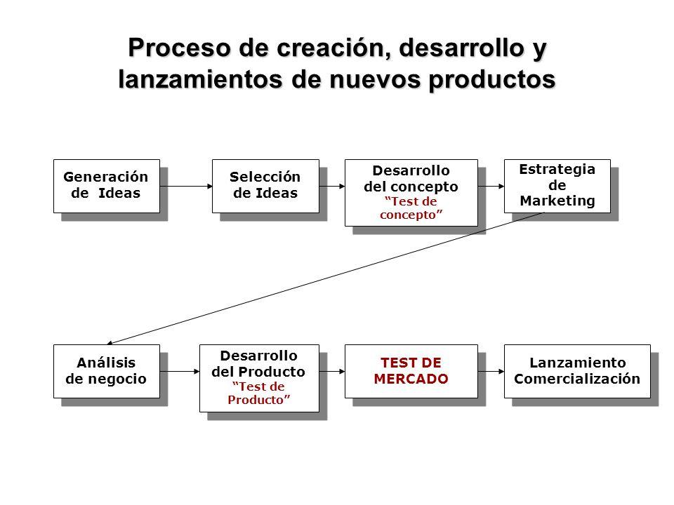 Proceso de creación, desarrollo y lanzamientos de nuevos productos Generación de Ideas Generación de Ideas Selección de Ideas Selección de Ideas Desar