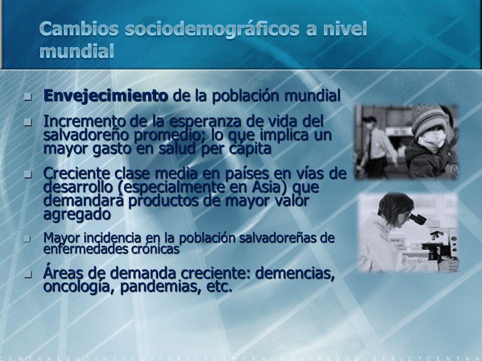 Envejecimiento de la población mundial Envejecimiento de la población mundial Incremento de la esperanza de vida del salvadoreño promedio; lo que impl