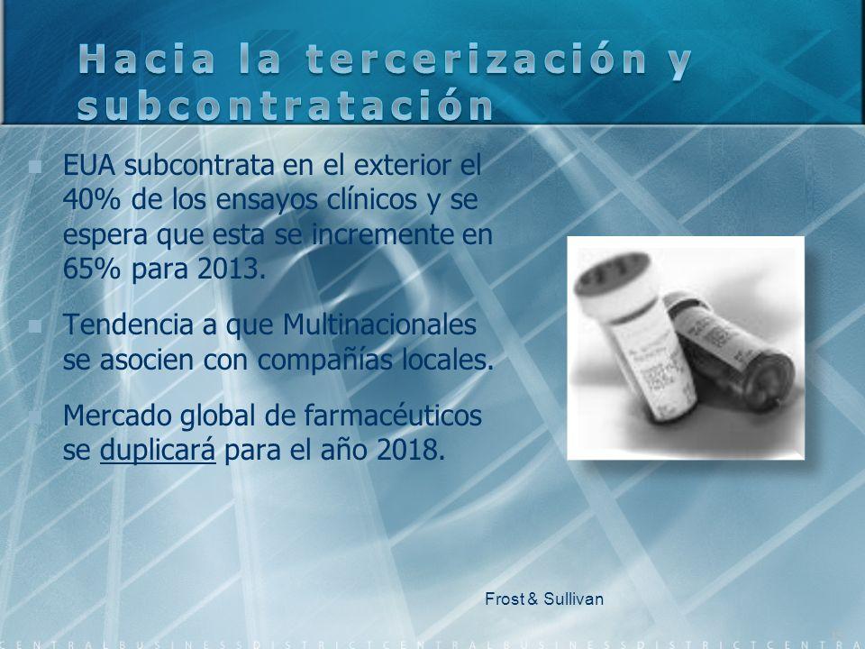 EUA subcontrata en el exterior el 40% de los ensayos clínicos y se espera que esta se incremente en 65% para 2013. Tendencia a que Multinacionales se