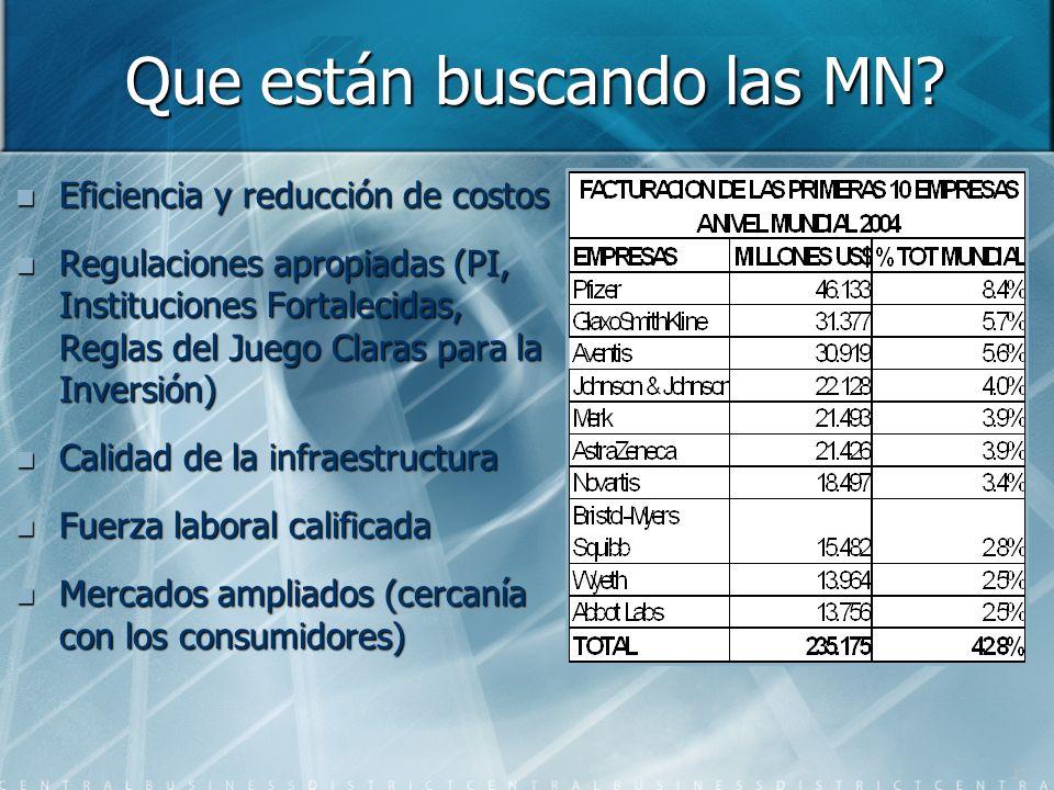 Que están buscando las MN? Eficiencia y reducción de costos Eficiencia y reducción de costos Regulaciones apropiadas (PI, Instituciones Fortalecidas,