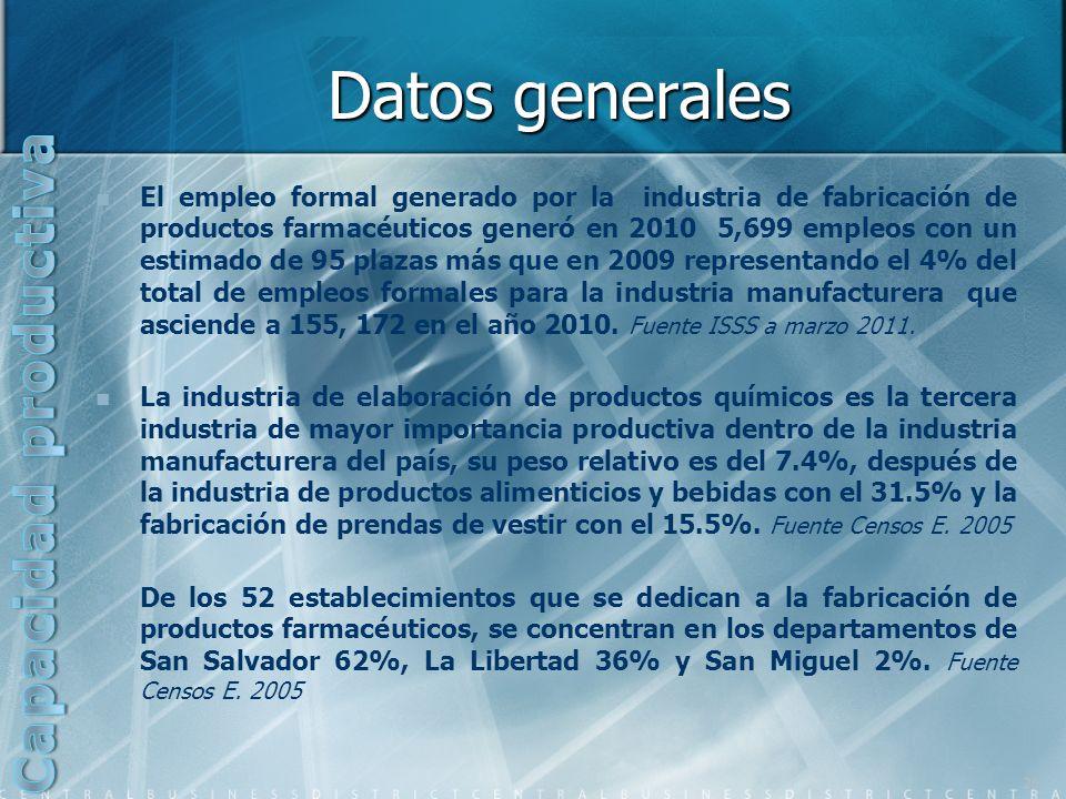 Datos generales El empleo formal generado por la industria de fabricación de productos farmacéuticos generó en 2010 5,699 empleos con un estimado de 9