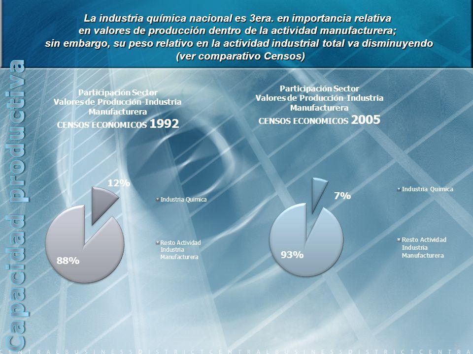 La industria química nacional es 3era. en importancia relativa en valores de producción dentro de la actividad manufacturera; sin embargo, su peso rel