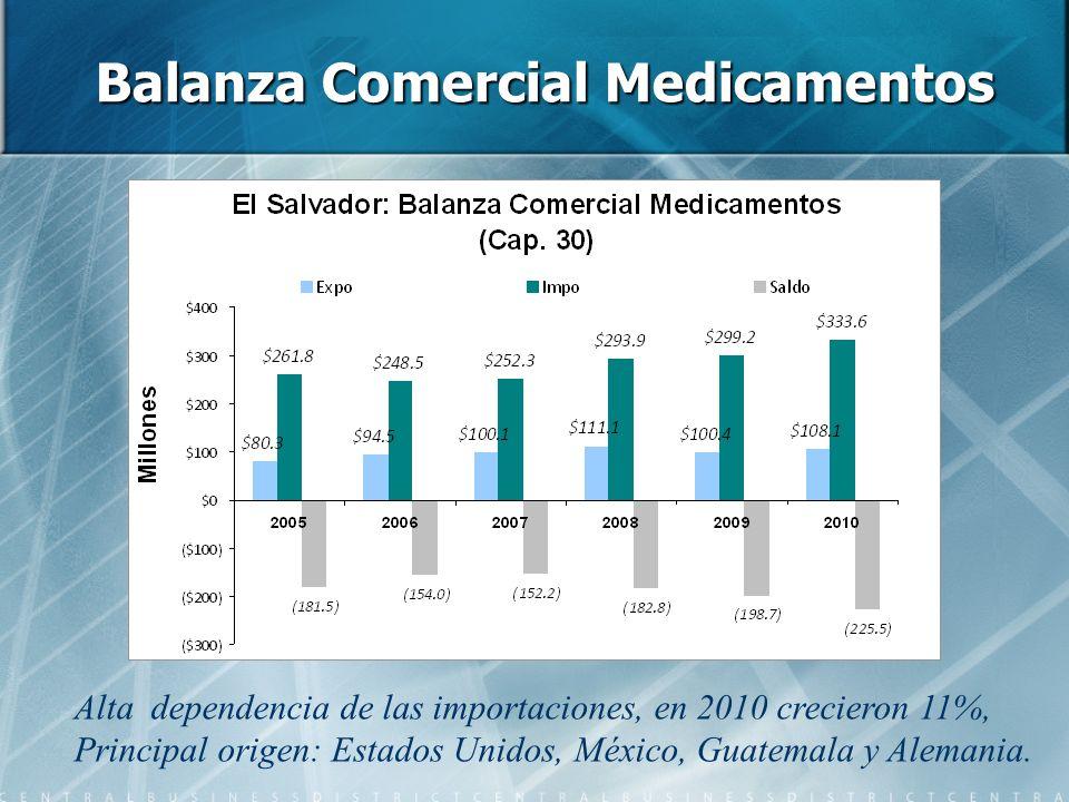 Balanza Comercial Medicamentos Alta dependencia de las importaciones, en 2010 crecieron 11%, Principal origen: Estados Unidos, México, Guatemala y Ale