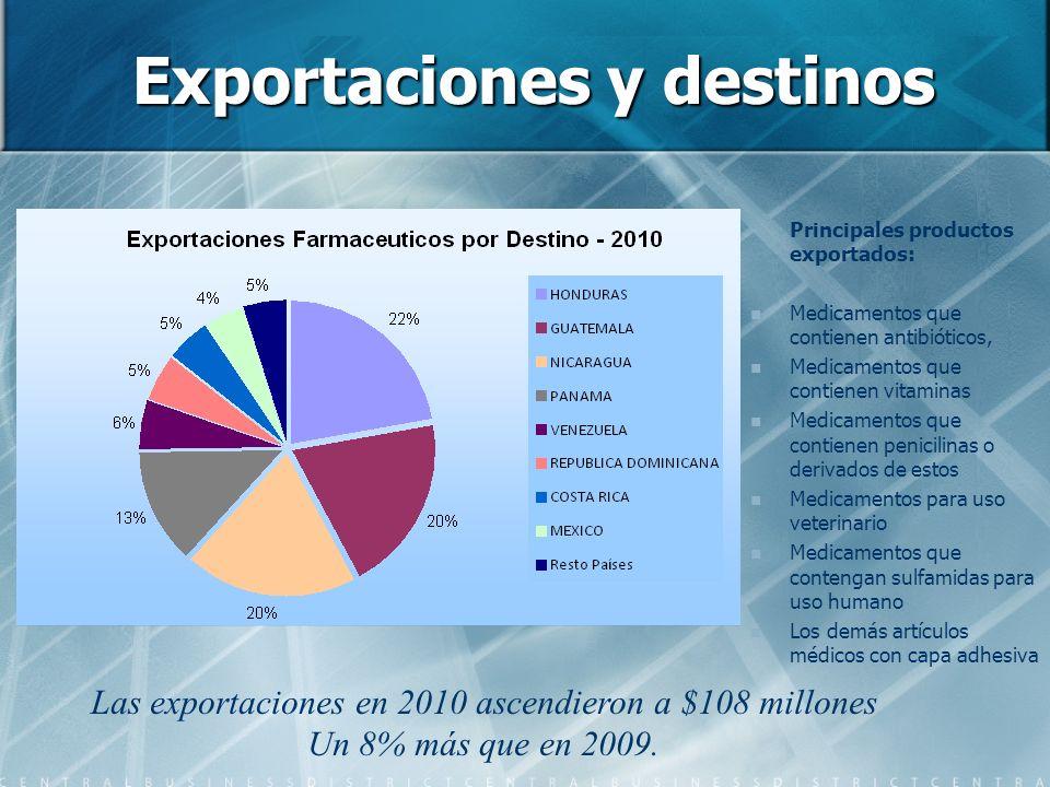 Exportaciones y destinos Principales productos exportados: Medicamentos que contienen antibióticos, Medicamentos que contienen vitaminas Medicamentos