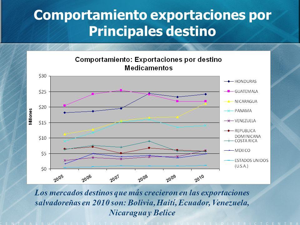 Comportamiento exportaciones por Principales destino Los mercados destinos que más crecieron en las exportaciones salvadoreñas en 2010 son: Bolivia, H