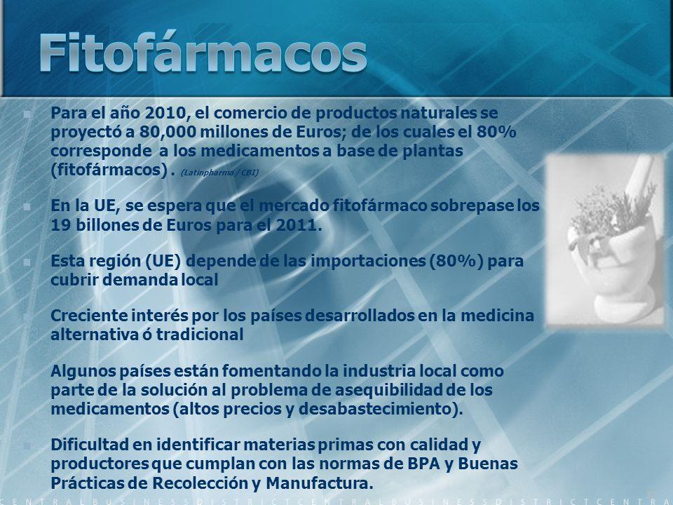 Para el año 2010, el comercio de productos naturales se proyectó a 80,000 millones de Euros; de los cuales el 80% corresponde a los medicamentos a bas
