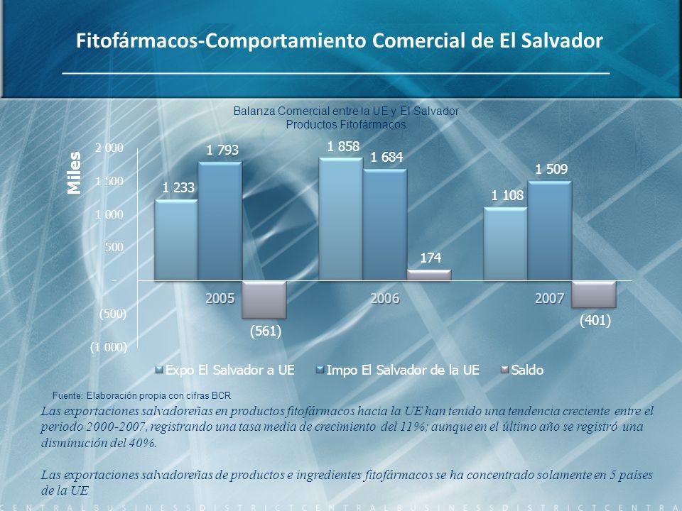 Fitofármacos-Comportamiento Comercial de El Salvador Balanza Comercial entre la UE y El Salvador Productos Fitofármacos Fuente: Elaboración propia con