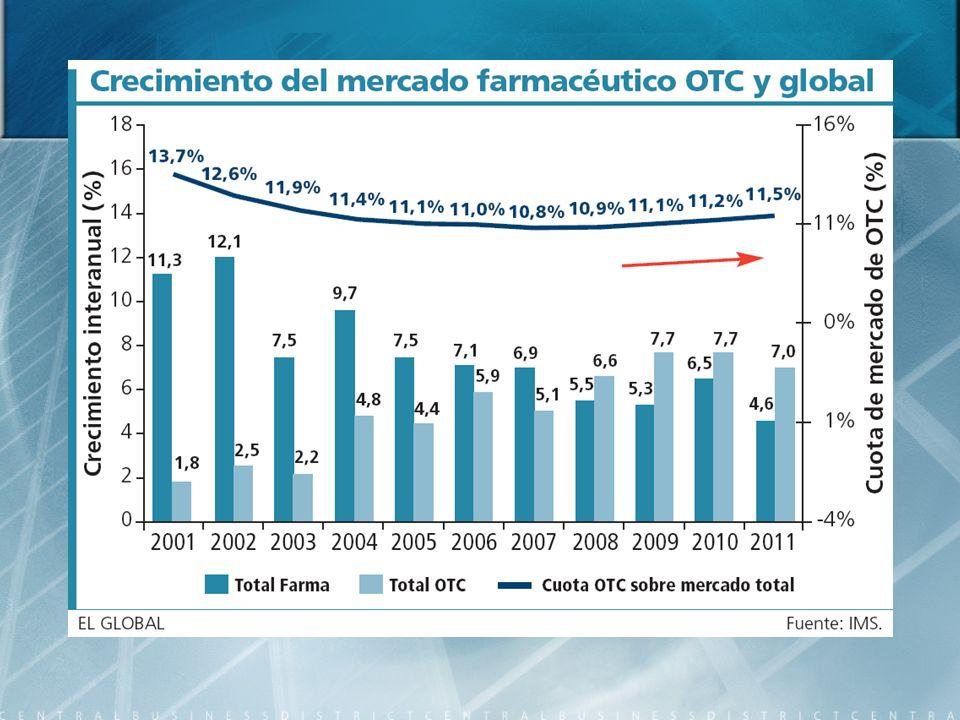Entre los principales países proveedores Estados Unidos y México; sin embargo, existen economías emergentes que están creciendo rápidamente en su provisión de medicamentos como es el caso de la India.
