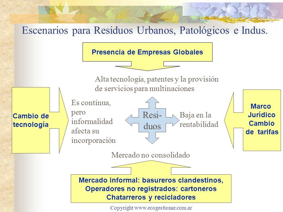 Copyright www.ecogestionar.com.ar Escenarios para Residuos Urbanos, Patológicos e Indus. Presencia de Empresas Globales Mercado no consolidado Alta te