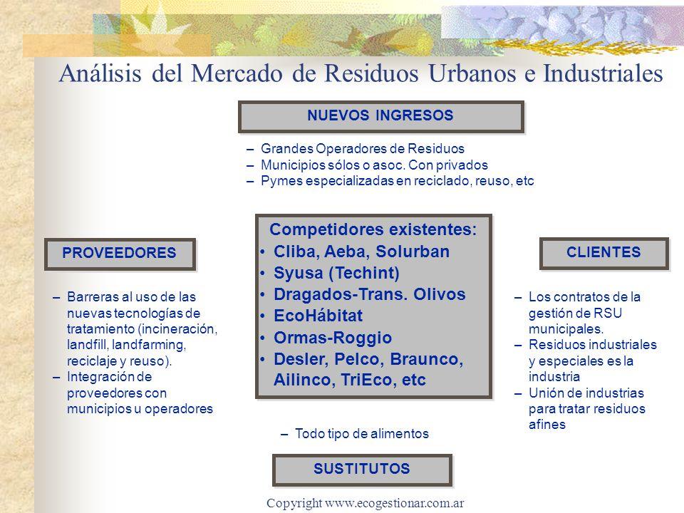 Copyright www.ecogestionar.com.ar Análisis del Mercado de Residuos Urbanos e Industriales –Los contratos de la gestión de RSU municipales. –Residuos i