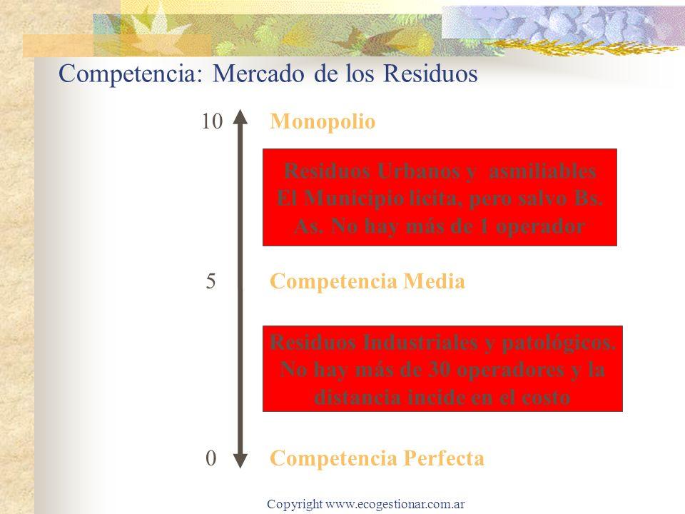 Copyright www.ecogestionar.com.ar Competencia: Mercado de los Residuos Monopolio 10 5 0 Residuos Industriales y patológicos. No hay más de 30 operador