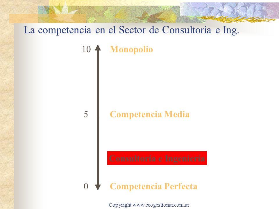 Copyright www.ecogestionar.com.ar La competencia en el Sector de Consultoría e Ing. Monopolio 10 5 0 Consultoría e Ingeniería Competencia Perfecta Com