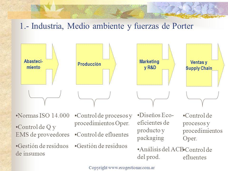 Copyright www.ecogestionar.com.ar 1.- Industria, Medio ambiente y fuerzas de Porter Abasteci- miento Producción Marketing y R&D Ventas y Supply Chain Control de procesos y procedimientos Oper.