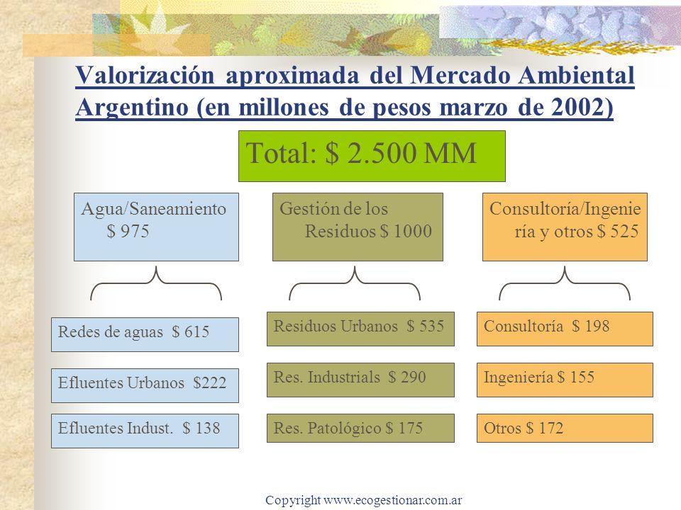 Copyright www.ecogestionar.com.ar Valorización aproximada del Mercado Ambiental Argentino (en millones de pesos marzo de 2002) Total: $ 2.500 MM Agua/Saneamiento $ 975 Residuos Urbanos $ 535 Res.