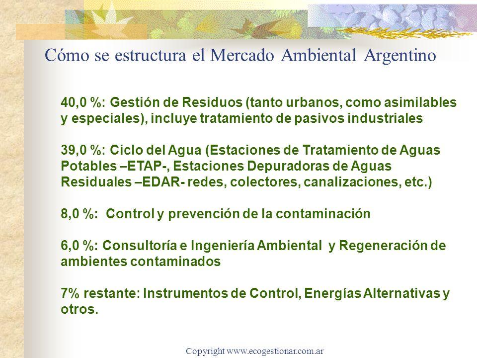 Copyright www.ecogestionar.com.ar Cómo se estructura el Mercado Ambiental Argentino 40,0 %: Gestión de Residuos (tanto urbanos, como asimilables y esp