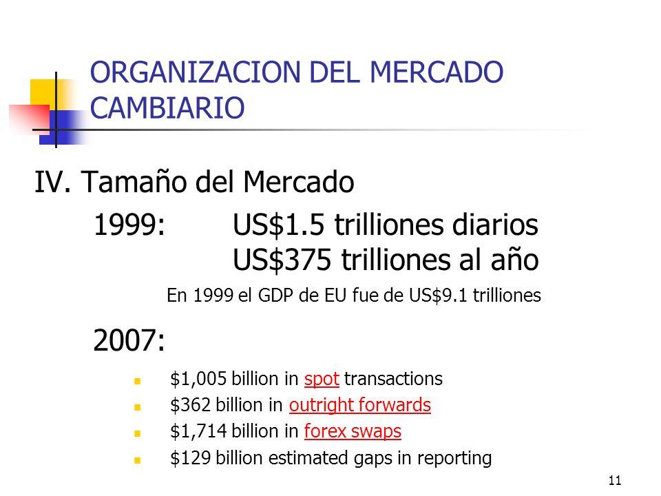 11 ORGANIZACION DEL MERCADO CAMBIARIO IV. Tamaño del Mercado 1999: US$1.5 trilliones diarios US$375 trilliones al año En 1999 el GDP de EU fue de US$9