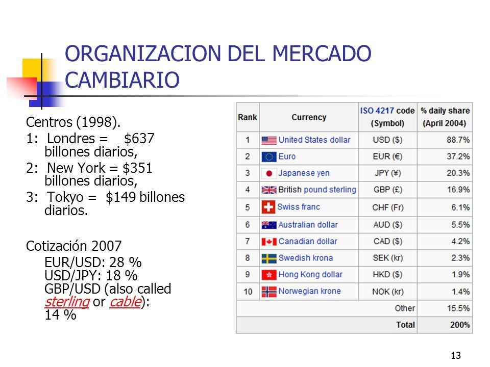 13 ORGANIZACION DEL MERCADO CAMBIARIO Centros (1998). 1: Londres =$637 billones diarios, 2: New York = $351 billones diarios, 3: Tokyo = $149 billones