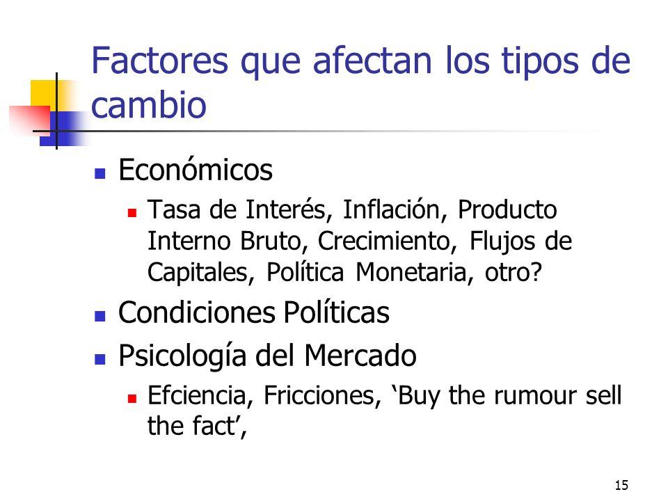 15 Factores que afectan los tipos de cambio Económicos Tasa de Interés, Inflación, Producto Interno Bruto, Crecimiento, Flujos de Capitales, Política