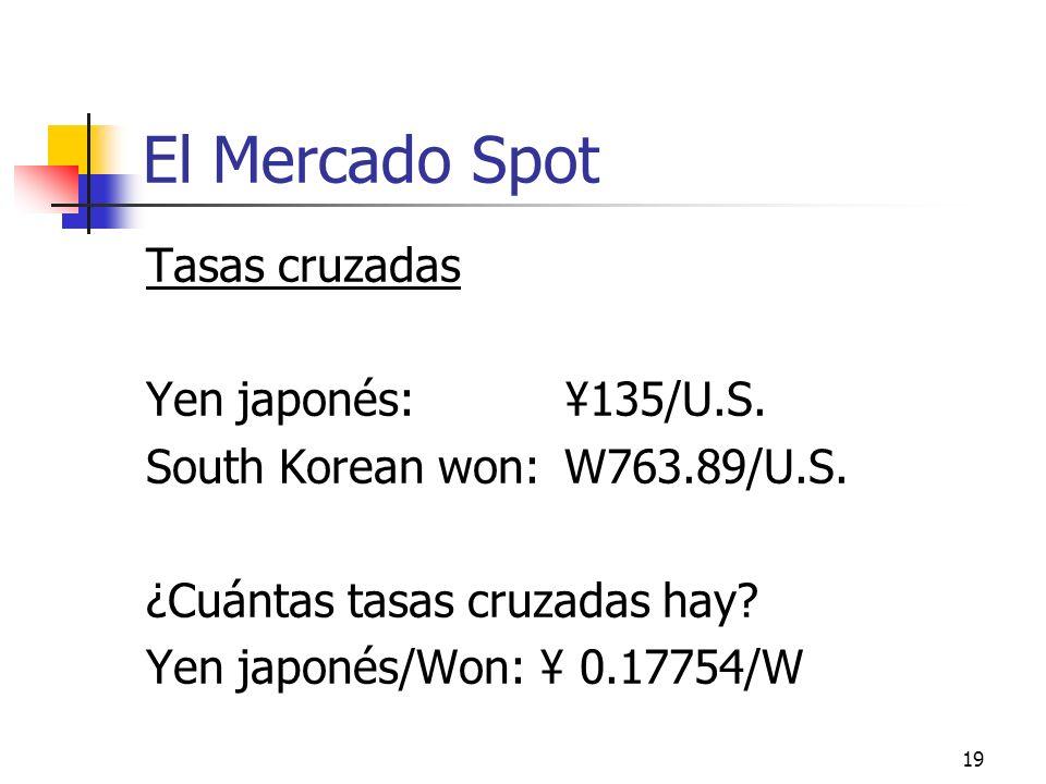 19 El Mercado Spot Tasas cruzadas Yen japonés: ¥135/U.S. South Korean won: W763.89/U.S. ¿Cuántas tasas cruzadas hay? Yen japonés/Won: ¥ 0.17754/W
