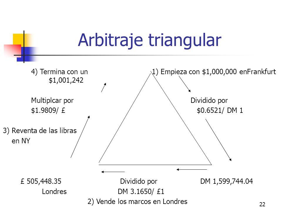22 Arbitraje triangular 4) Termina con un 1) Empieza con $1,000,000 enFrankfurt $1,001,242 Multiplcar por Dividido por $1.9809/ £ $0.6521/ DM 1 3) Rev