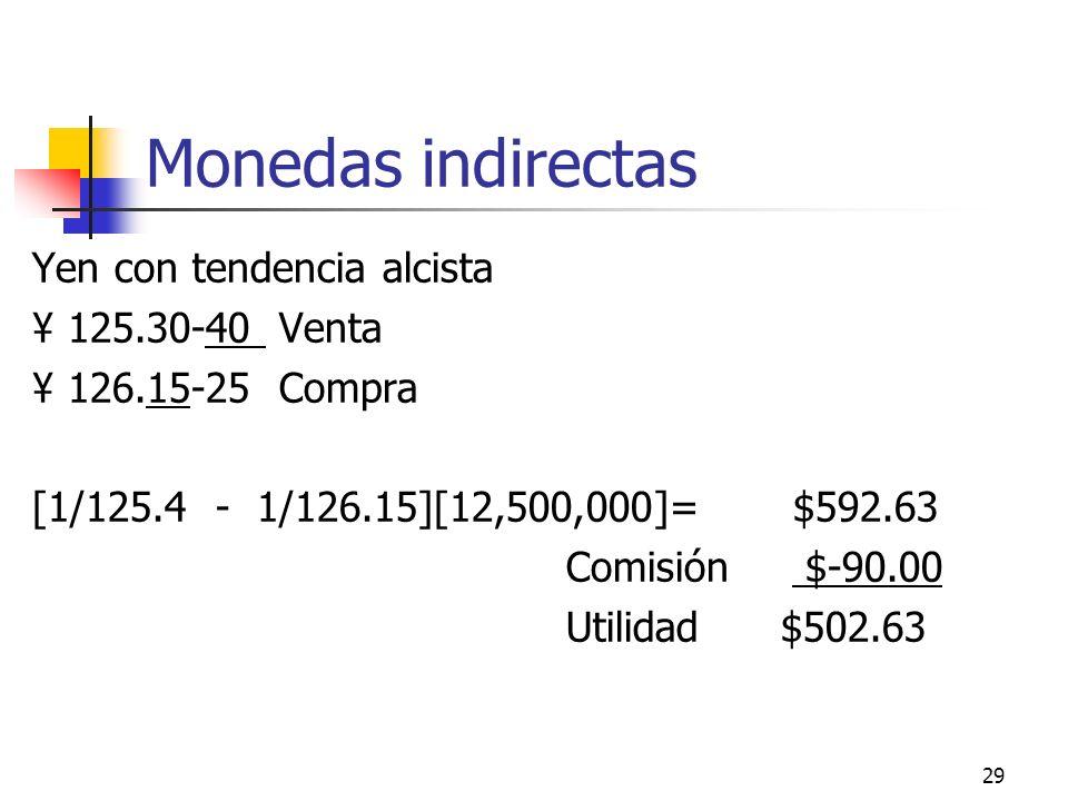 29 Monedas indirectas Yen con tendencia alcista ¥ 125.30-40 Venta ¥ 126.15-25 Compra [1/125.4 - 1/126.15][12,500,000]= $592.63 Comisión $-90.00 Utilid