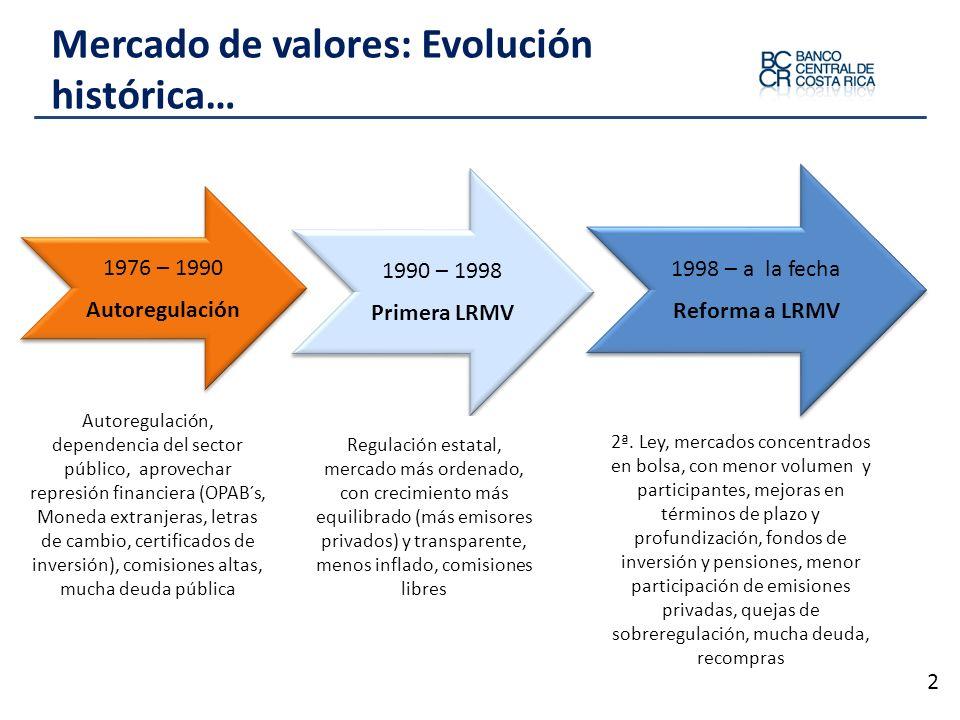 Mercado de valores: Evolución histórica… 2 Autoregulación, dependencia del sector público, aprovechar represión financiera (OPAB´s, Moneda extranjeras