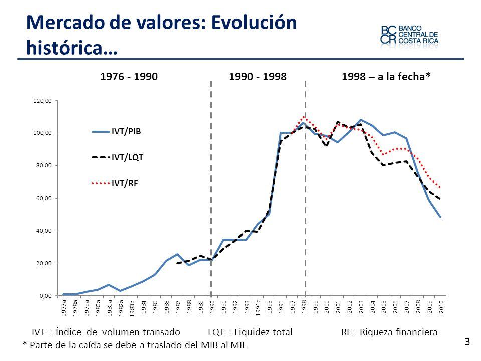 Mercado de valores: Evolución histórica… 3 1976 - 19901990 - 19981998 – a la fecha* IVT = Índice de volumen transado LQT = Liquidez total RF= Riqueza