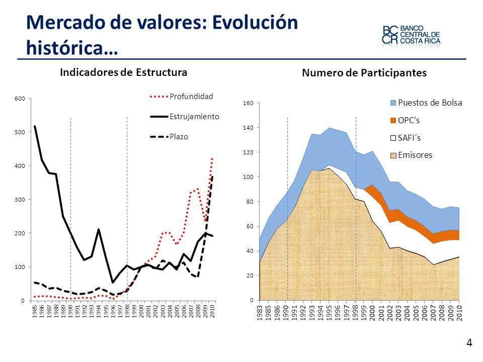 Mercado de valores: Evolución histórica… 4 Indicadores de Estructura Numero de Participantes