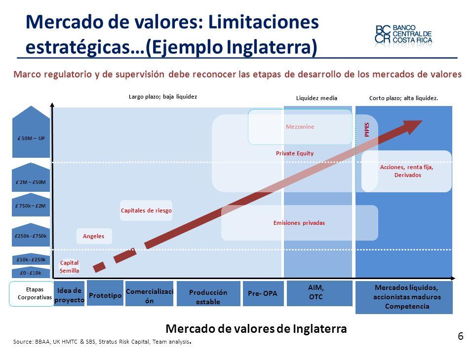 Mercado de valores: Limitaciones estratégicas…(Ejemplo Inglaterra) 6 Corto plazo; alta liquidez. Largo plazo; baja liquidez Acciones, renta fija, Deri