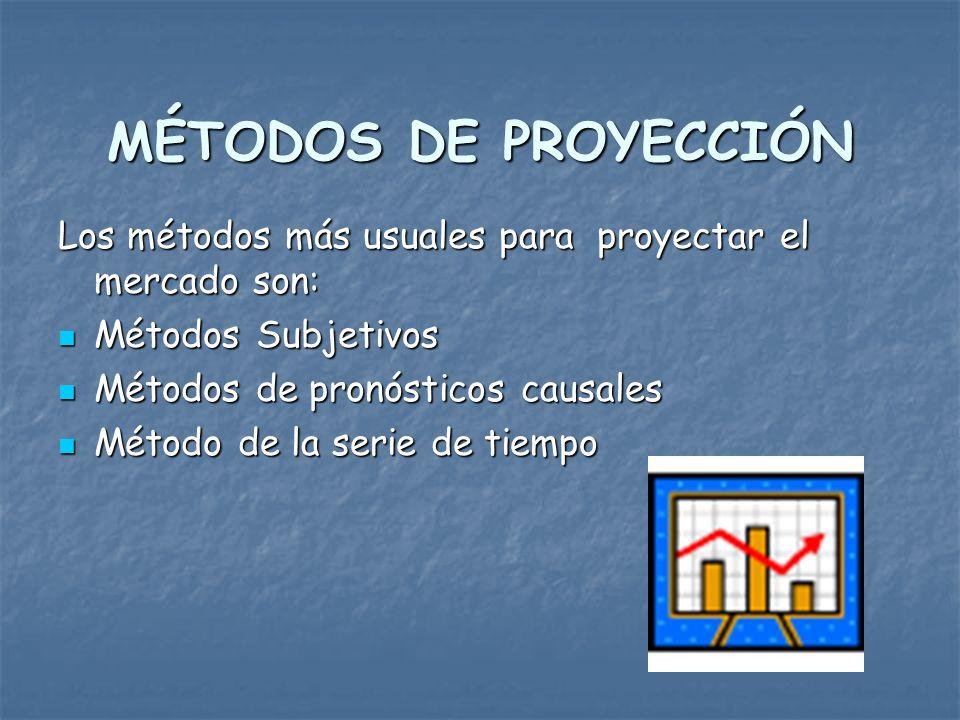 Mercado Potencial Mercado Disponible Mercado Objetivo DEMANDA DEL PROYECTO
