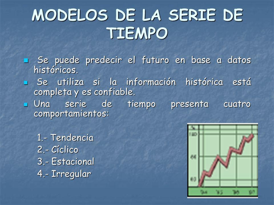 MODELOS CAUSALES Se presentan dos etapas en la formulación del modelo: Se presentan dos etapas en la formulación del modelo: 1.- Identificar las variables Ejemplo: Cantidad de construcciones = f(Rentabilidad disponible, permisos de construcción, PNB, Tasa de interés) Ejemplo: Cantidad de construcciones = f(Rentabilidad disponible, permisos de construcción, PNB, Tasa de interés) 2.- Determinar la forma del modelo,(lineal o no lineal, etc)