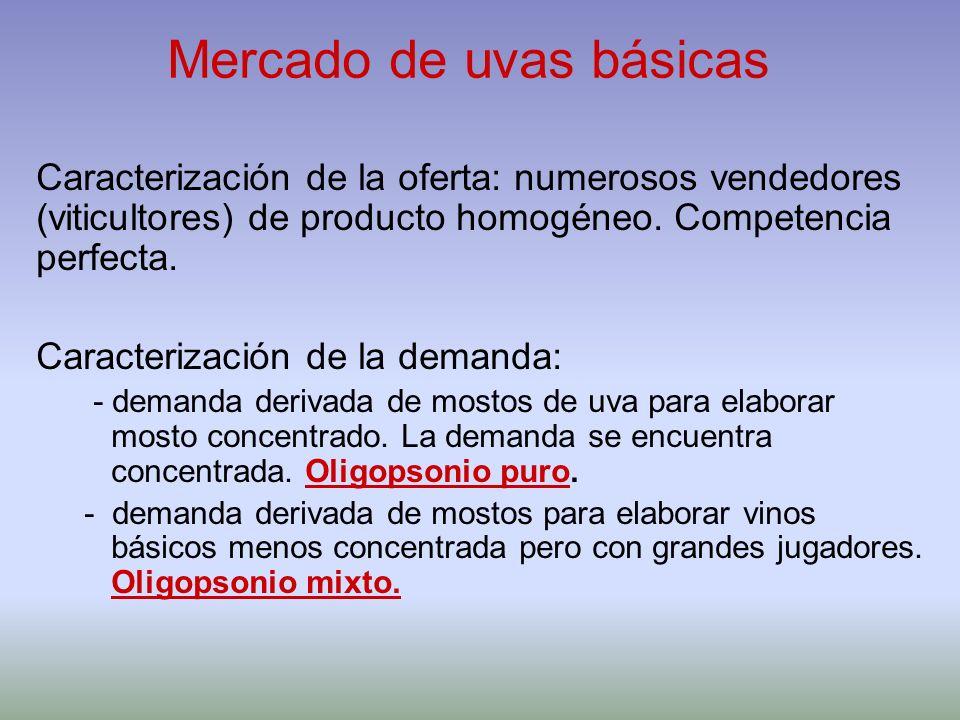 Mercado de uvas básicas Caracterización de la oferta: numerosos vendedores (viticultores) de producto homogéneo. Competencia perfecta. Caracterización